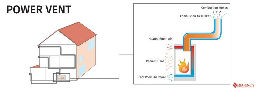 Diagram of how Power vent fireplaces work