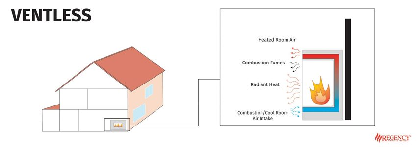 Diagram of how ventless fireplaces work