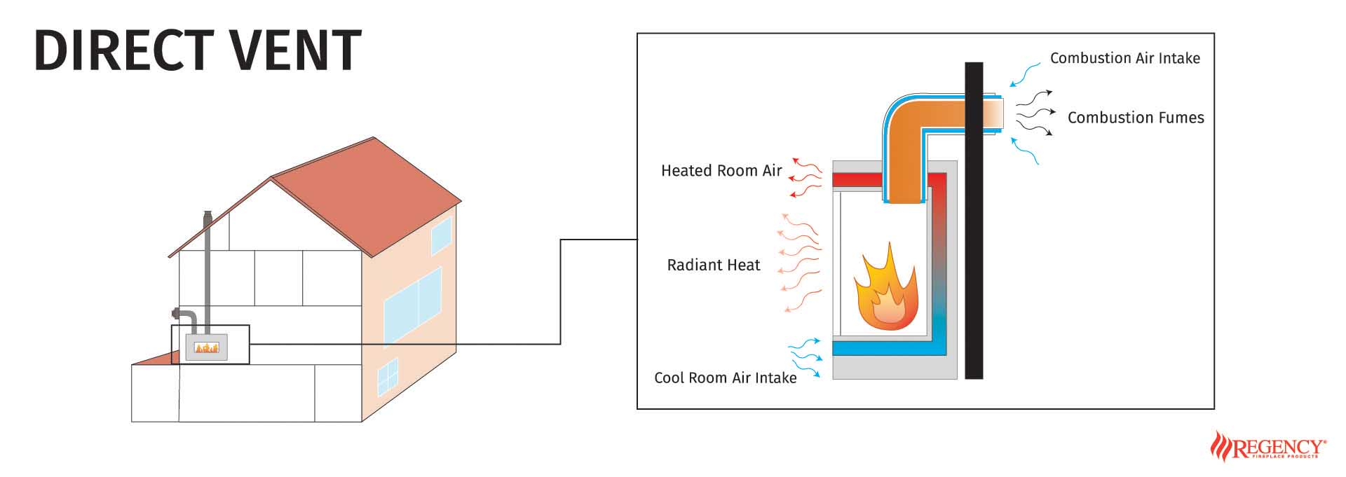 Diagram of how Diret vent fireplaces work