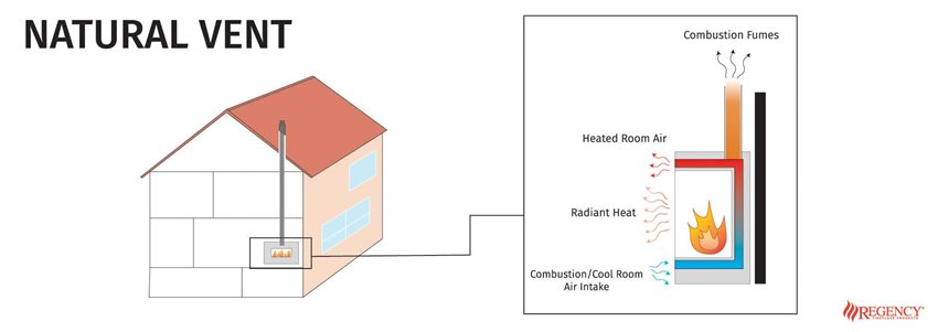 Diagram of how Natural vent fireplaces work