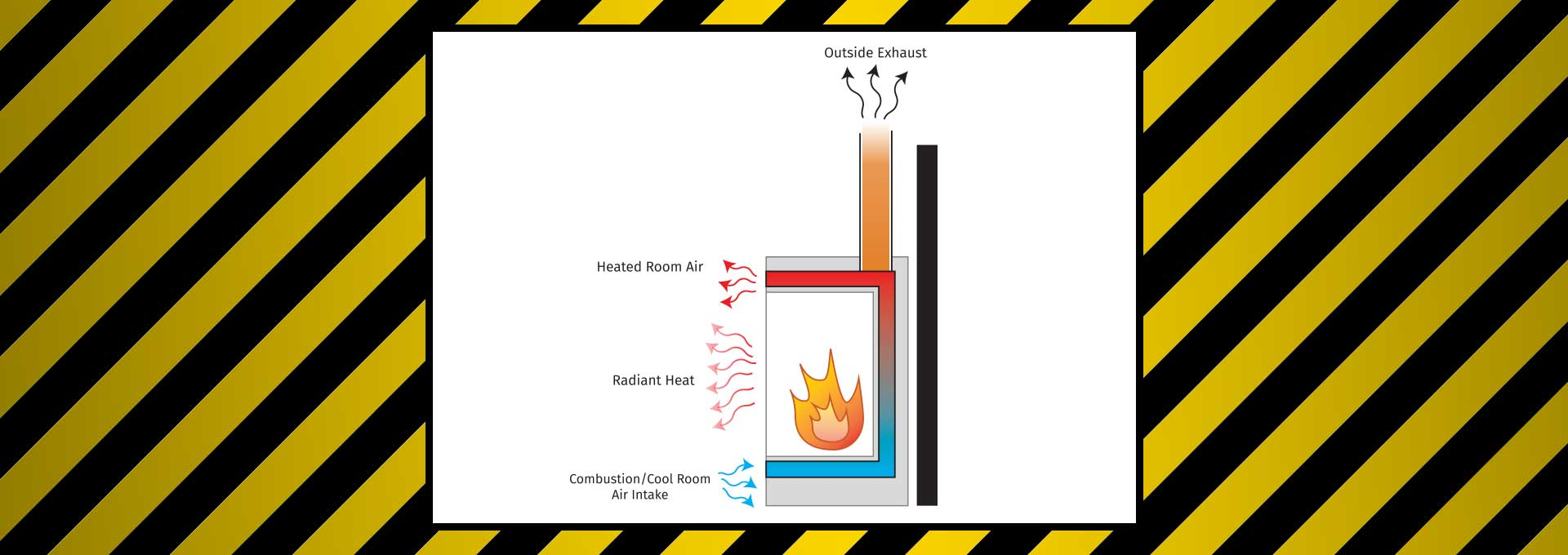 Ventless Fireplaces Explained | Safety of Vent Free Fires