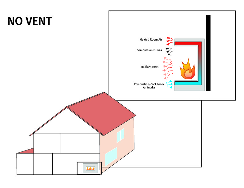 What are ventless gas fireplaces - diagram