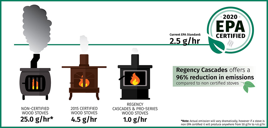 Modern Wood Stove Emissions Regency Fireplace Products