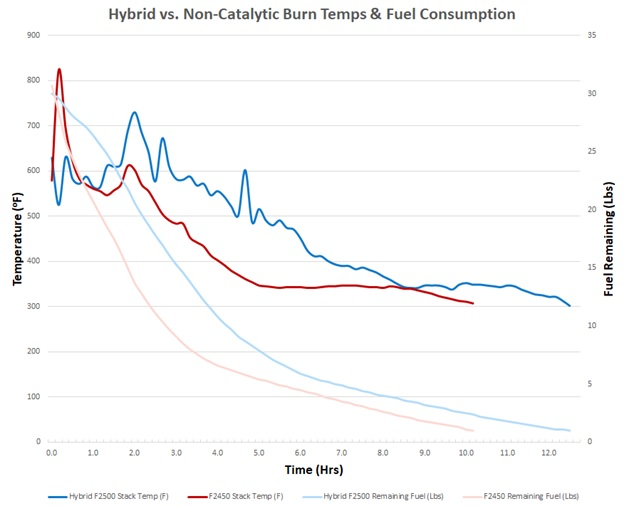 Catalytic vs Non-Catalytic Wood Stove Burn Times